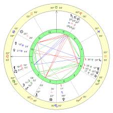 Online Birth Chart Interpretations Free Sidereal Vedic