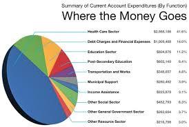 2018 Pre Budget Consultations Finance