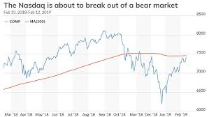 Nasdaq Index Chart History The Nasdaq Escapes Longest Bear Market By One Measure In