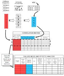 Failure Mode Fmea Failure Mode And Effects Analysis