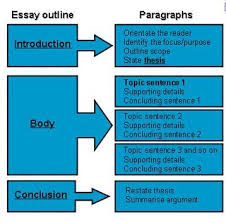 reinstated by fct diagram of essay outline general format