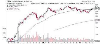 Tesla Stock Quote Simple Tesla Motors Stock Quote Wordcarsco