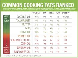 Cooking Oil Fat Comparison Chart Is Coconut Oil Safe Or Dangerous Page 9