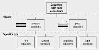 Ceramic Capacitor Chart Film Capacitors Ceramic Capacitors Electrolytic Capacitors