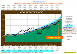 Mckesson Corp Stock Research Analysis Investing Com