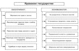 Реферат Идеи правового государства и его основные признаки  Идеи правового государства и его основные признаки