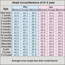 Newborn Head Diameter Diagram Wiring Diagrams