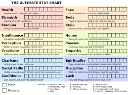Rpg Stats Chart Blank Ultimate Stat Chart By Sunnychan89 Deviantart Face