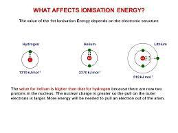 Unit F321 Module Electron Structure. Atomic Structure Protons ...
