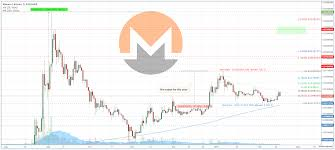Bitcoin And Monero Chart How To Invest In Dash Coin