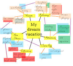 map your dream vacation sister leadership