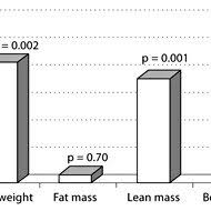 mean loss of total body weight fat m lean m and bone m