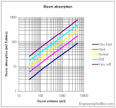 Acoustic Absorption Coefficient Chart Room Absorption Characteristics