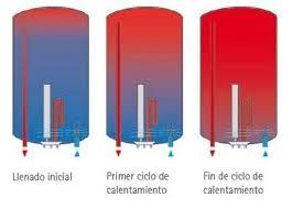 Como Reparar Fuga De Agua De Termo Eléctrico Edesa 100 Litros Como Instalar Termo Electrico Horizontal