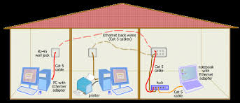 rj45 house wiring data wiring diagrams \u2022 USB to Ethernet Wiring Diagram home networking guide ethernet page 1 of 2 rh conniq com rj45 wiring diagram pdf rj45 wiring standard