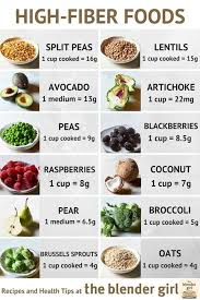 High Fiber Fruits And Vegetables Chart Guide To High Fiber Foods Highlands Chiropractic