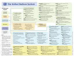 Un System Chart Lettercolor 2013 By United Nations Brussels