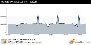 Us Dollar Venezuelan Bolivar Usd Vef
