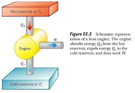 heat engine second law of thermodynamics refrigerators heat schematic representation of a heat engine