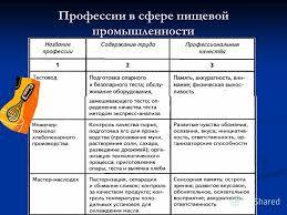 Презентация на тему Профессиональная деятельность в легкой и  7 Профессии в сфере пищевой промышленности