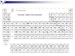 Parts of the Periodic Table. Names of different sections Main ...