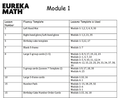 Math Templates Engage Ny Lesson Plan Template Engage Ny Math Lesson Plan Template