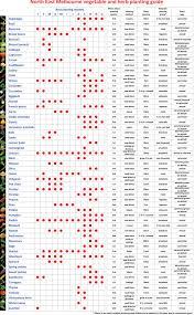 Vegetable Growing Chart Vegetable Growing Chart Melbourne Www Bedowntowndaytona Com