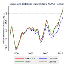 A Little Fact Checking Of The Recent Noaa Climate Scandal
