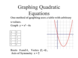use the graph of each equation to determine its solutions and find the minimum or