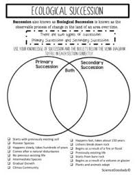 Primary Succession And Secondary Succession Venn Diagram Ecological Succession Primary Versus Secondary Common