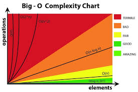 Runtime Complexity Chart