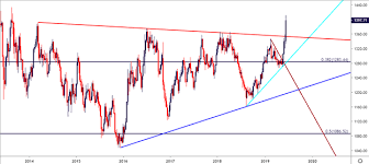Gold Price Weekly Outlook Gold Goes Boom More Room For