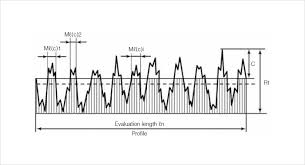 Rms Surface Roughness Chart Material Ratio Curve Bac Surface Roughness Parameters