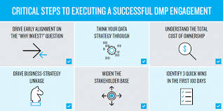 The 6 Point Checklist For Successful Dmp Engagement The Drum