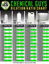Dilution Chart For Diluting Chemicals Car Detailing Auto