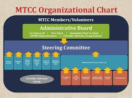 Mtcc Organizational Chart Ppt Download