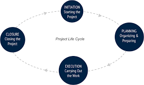 What Is The Project Life Cycle Mavenlink