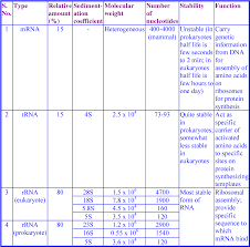Table 5 From Biomolecules Introduction Structure And