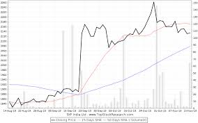 Skf India Stock Analysis Share Price Charts High Lows