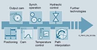 Simotion Technology Packages Industry Mall Siemens Ww
