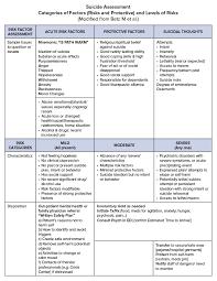 Suicide Risk Assessment Bc Emergency Medicine Network