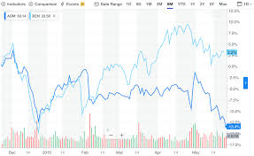 Yahoo Finance Interactive Charts Not Working Dividend Aristocrats Bustin Out For June Seeking Alpha