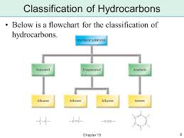 Hydrocarbon Flow Chart Organic Chemistry Reactions Flow