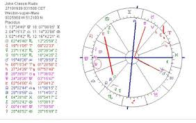 Astropost Astrology Chart Of John Cleese And The Daily Mail