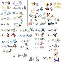 Wimpod Evolution Chart