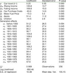 Estimates Of Household Car Travel Model Dependent Variable Car