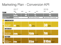 rollout strategy template. Keynote Marketing Plan Template Mac Download