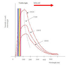 the light that we see is the resultant of that mixture of colours and other wavelengths on this graph the visible spectrum is to the left between 300 and