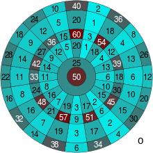 Darts Wikipedia