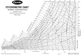 Ashrae Psychrometric Chart Pdf Si Carrier Psychrometric Chart High Temperature Pdf